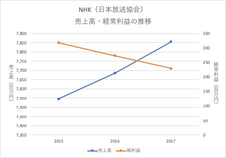NHKの経営成績