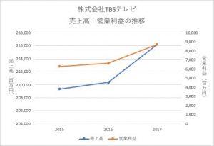 株式会社TBSテレビの売上高・営業利益の推移