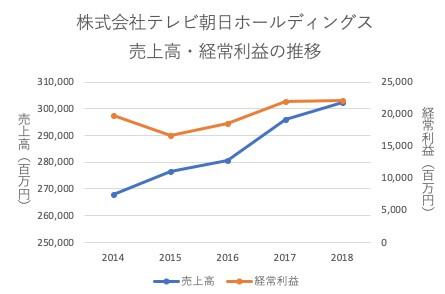 テレビ朝日の業績推移