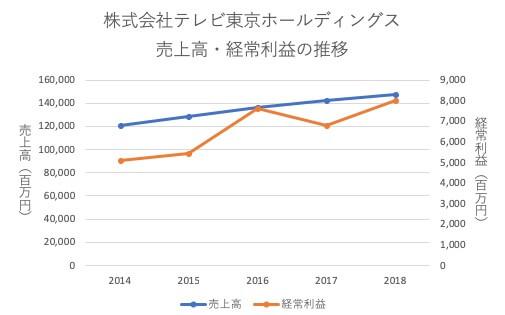 テレビ東京の経営成績